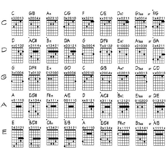 Guitar guitar chords em : ImprovHQ